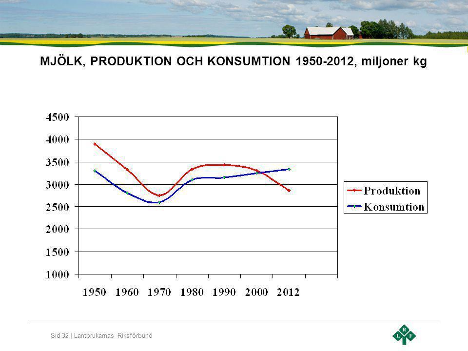 Sid 32 | Lantbrukarnas Riksförbund MJÖLK, PRODUKTION OCH KONSUMTION 1950-2012, miljoner kg