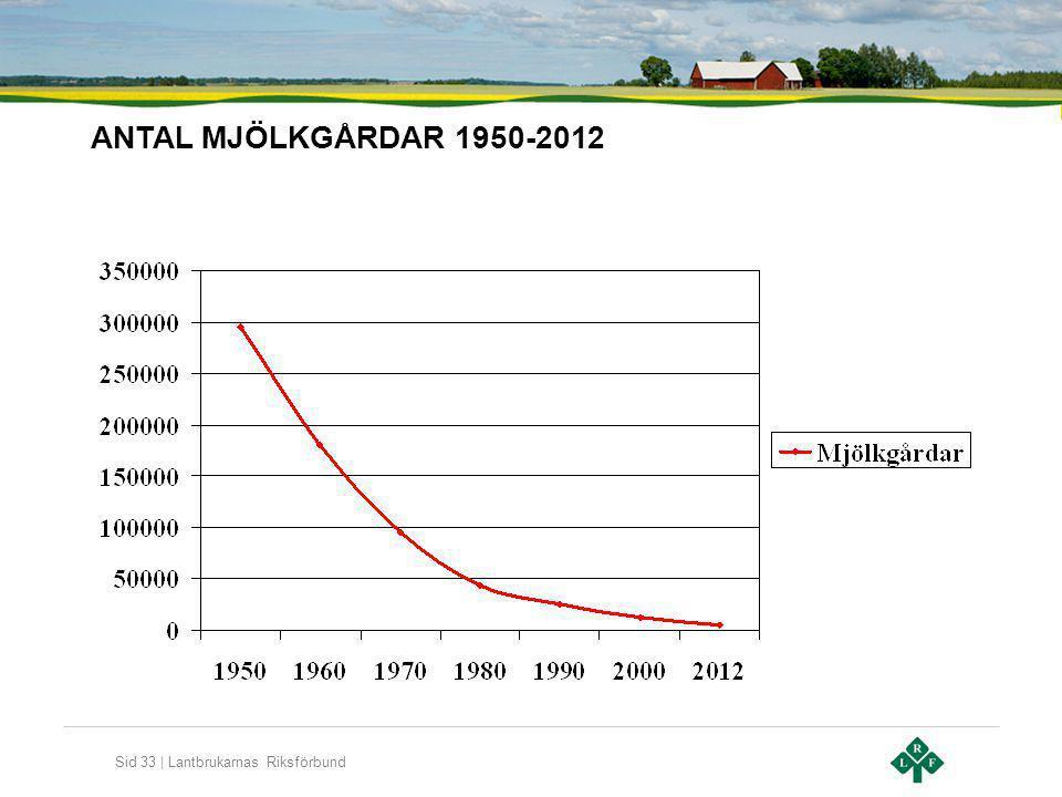 Sid 33 | Lantbrukarnas Riksförbund ANTAL MJÖLKGÅRDAR 1950-2012