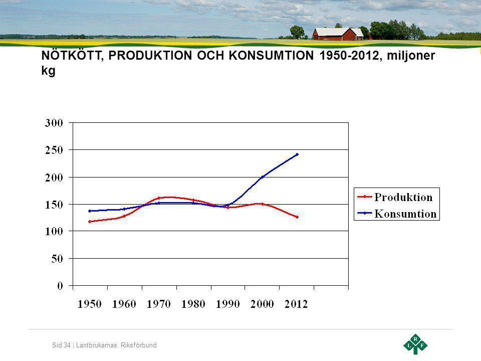 Sid 34 | Lantbrukarnas Riksförbund NÖTKÖTT, PRODUKTION OCH KONSUMTION 1950-2012, miljoner kg