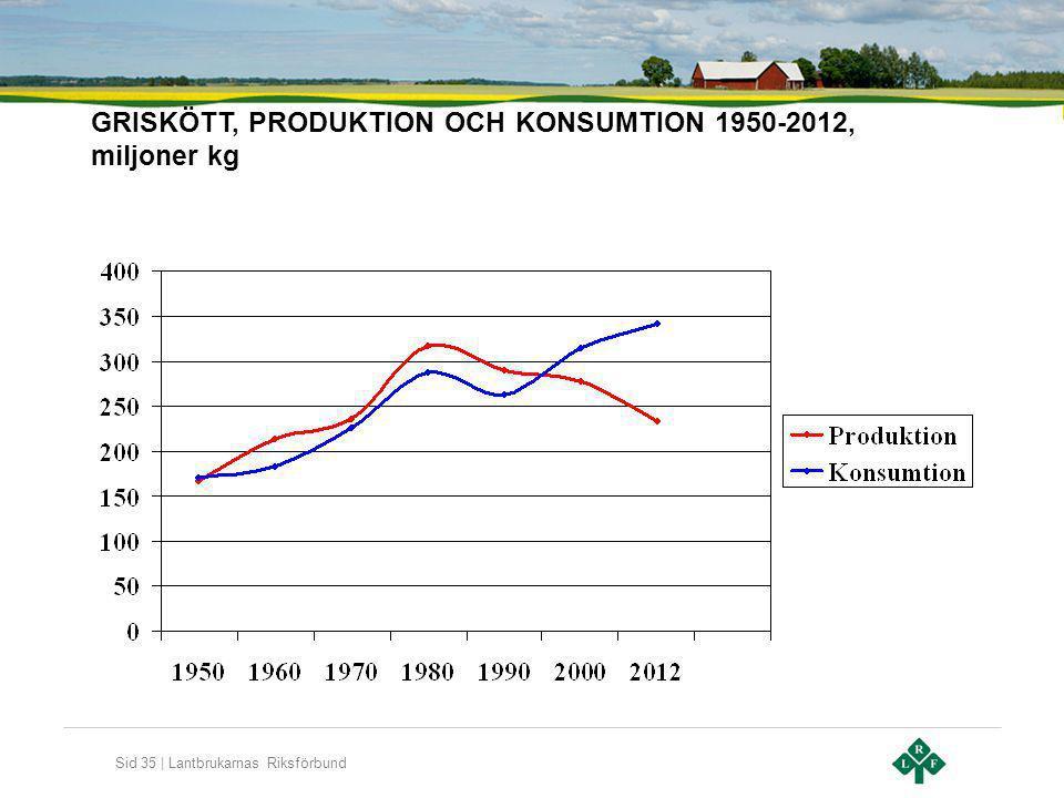Sid 35 | Lantbrukarnas Riksförbund GRISKÖTT, PRODUKTION OCH KONSUMTION 1950-2012, miljoner kg