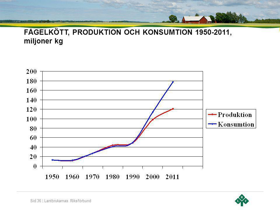 Sid 36 | Lantbrukarnas Riksförbund FÅGELKÖTT, PRODUKTION OCH KONSUMTION 1950-2011, miljoner kg