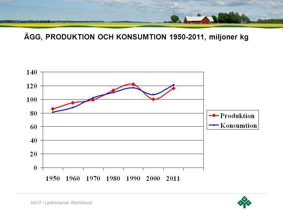 Sid 37 | Lantbrukarnas Riksförbund ÄGG, PRODUKTION OCH KONSUMTION 1950-2011, miljoner kg