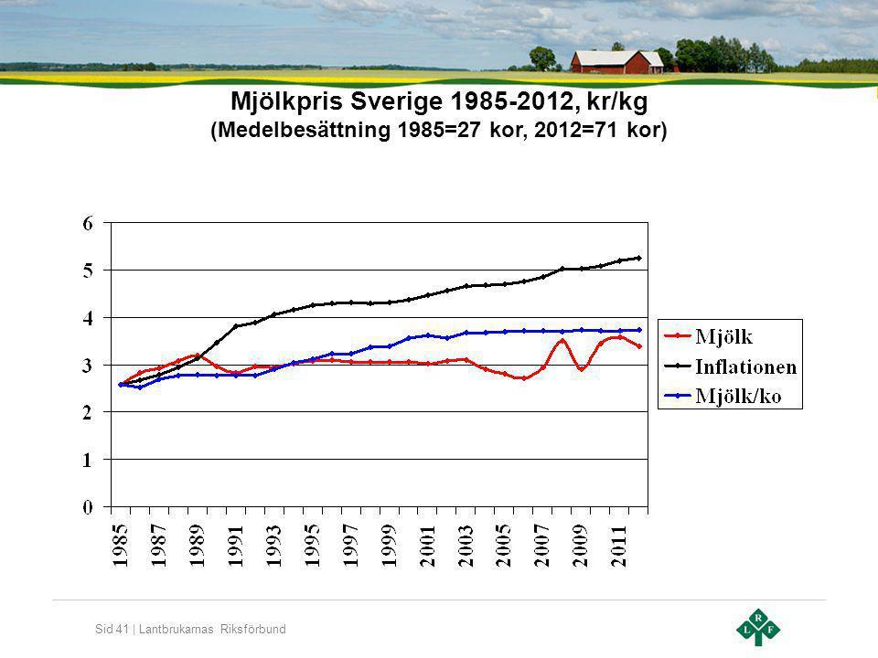 Sid 41 | Lantbrukarnas Riksförbund Mjölkpris Sverige 1985-2012, kr/kg (Medelbesättning 1985=27 kor, 2012=71 kor)