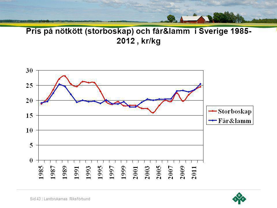 Sid 43 | Lantbrukarnas Riksförbund Pris på nötkött (storboskap) och får&lamm i Sverige 1985- 2012, kr/kg