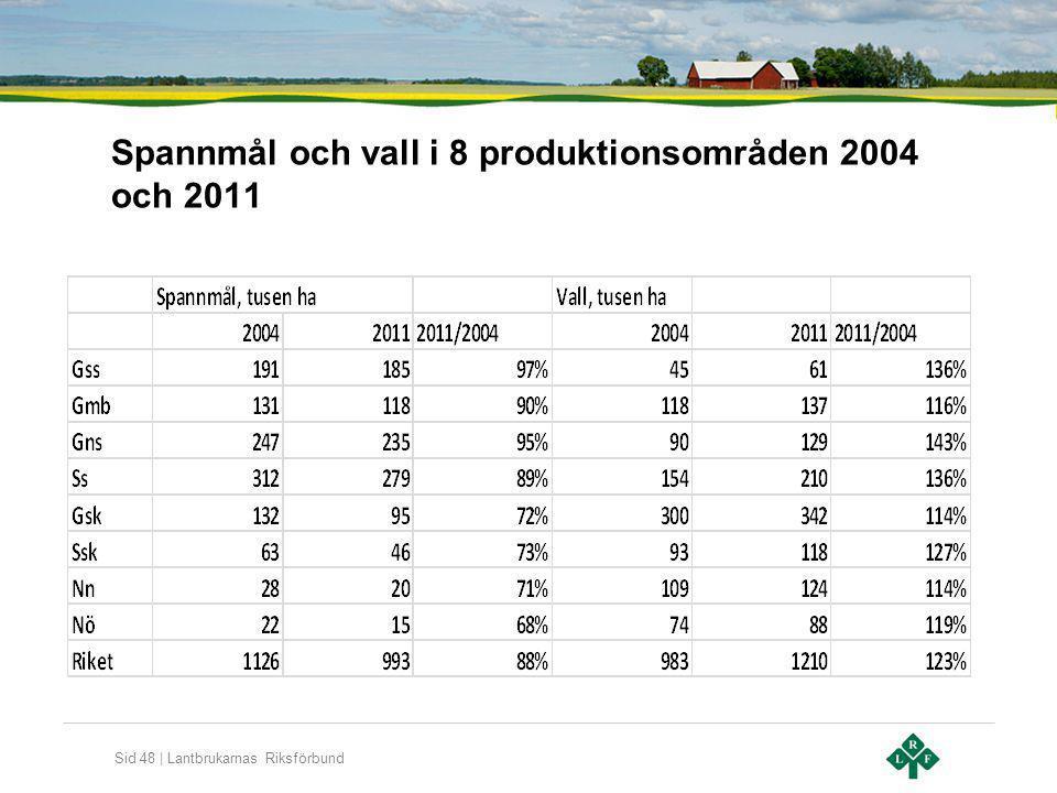 Sid 48 | Lantbrukarnas Riksförbund Spannmål och vall i 8 produktionsområden 2004 och 2011