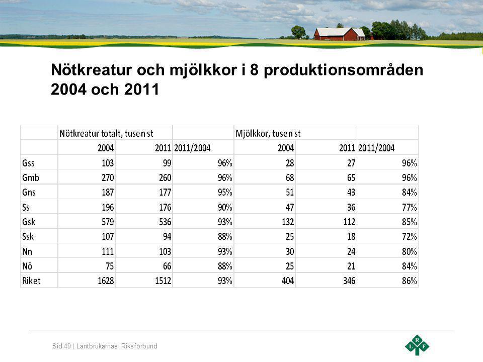 Sid 49 | Lantbrukarnas Riksförbund Nötkreatur och mjölkkor i 8 produktionsområden 2004 och 2011