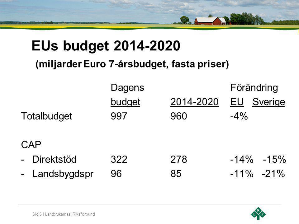 Sid 6 | Lantbrukarnas Riksförbund EUs budget 2014-2020 (miljarder Euro 7-årsbudget, fasta priser) DagensFörändring budget2014-2020EU Sverige Totalbudg