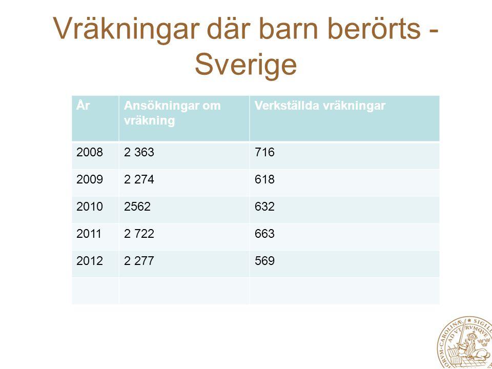 Vräkningar där barn berörts - Sverige ÅrAnsökningar om vräkning Verkställda vräkningar 20082 363716 20092 274618 20102562632 20112 722663 20122 277569
