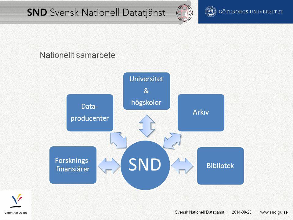 www.snd.gu.se SND Forsknings- finansiärer Data- producenter Universitet & högskolor ArkivBibliotek Nationellt samarbete 2014-08-23Svensk Nationell Datatjänst