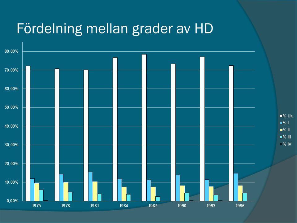 Fördelning mellan grader av HD