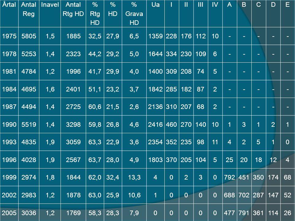 Årtal Antal Reg Inavel Antal Rtg HD % Rtg HD % HD % Grava HD UaIIIIIIIVABCDE 197558051,5188532,527,96,5135922817611210----- 197852531,4232344,229,25,0
