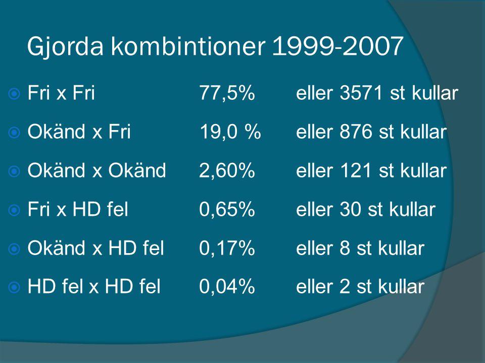 Gjorda kombintioner 1999-2007  Fri x Fri77,5%eller 3571 st kullar  Okänd x Fri19,0 %eller 876 st kullar  Okänd x Okänd2,60%eller 121 st kullar  Fr