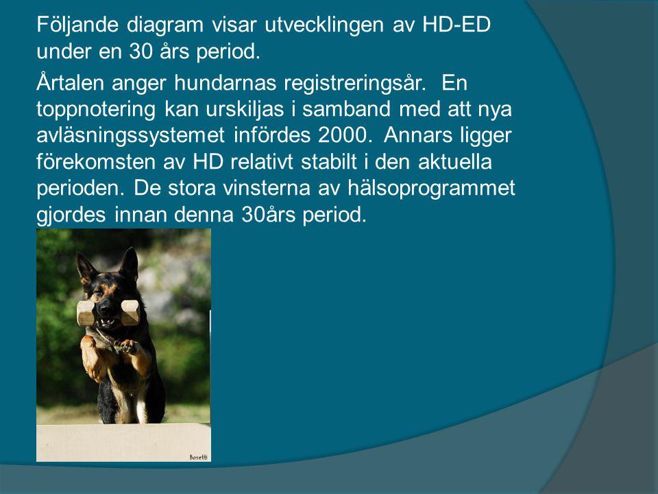 Följande diagram visar utvecklingen av HD-ED under en 30 års period. Årtalen anger hundarnas registreringsår. En toppnotering kan urskiljas i samband