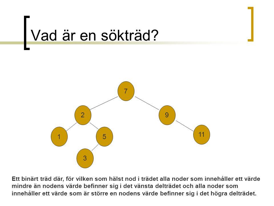 Vad är en sökträd? 7 2 3 9 11 51 Ett binärt träd där, för vilken som hälst nod i trädet alla noder som innehåller ett värde mindre än nodens värde bef