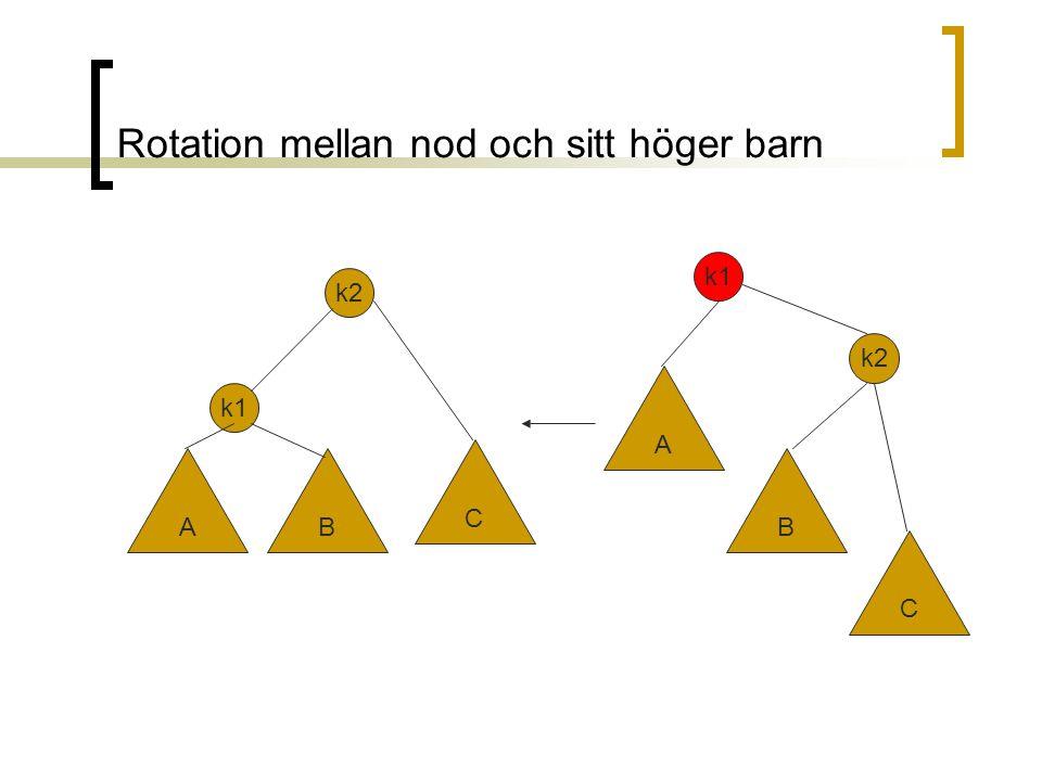 Rotation mellan nod och sitt höger barn A k1 B C k2 A B C k1 k2