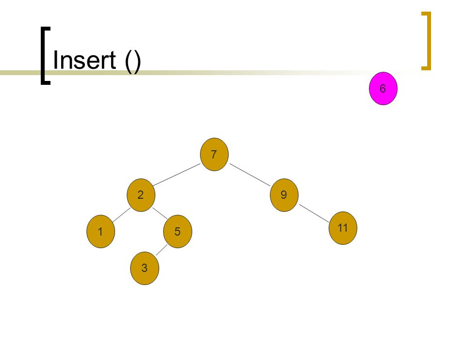 Insert () 7 2 3 9 11 51 6