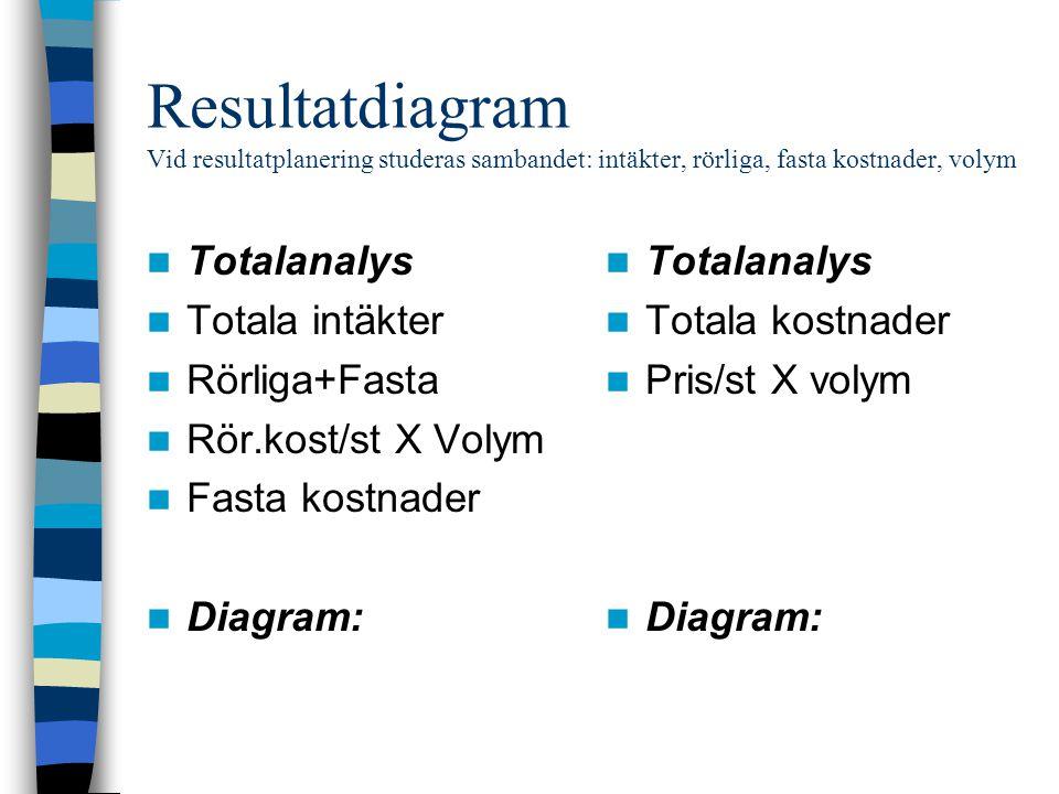 Resultatdiagram Vid resultatplanering studeras sambandet: intäkter, rörliga, fasta kostnader, volym Totalanalys Totala intäkter Rörliga+Fasta Rör.kost