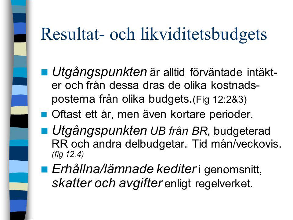 Resultat- och likviditetsbudgets Utgångspunkten är alltid förväntade intäkt- er och från dessa dras de olika kostnads- posterna från olika budgets. (F