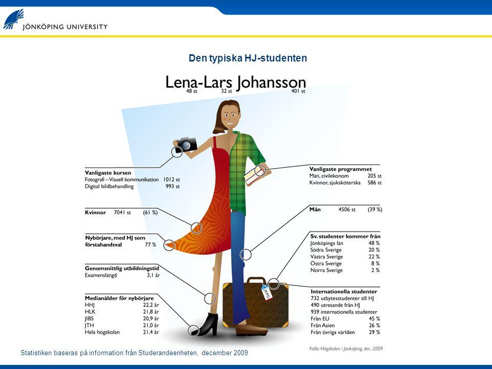Den typiska HJ-studenten Statistiken baseras på information från Studerandeenheten, december 2009