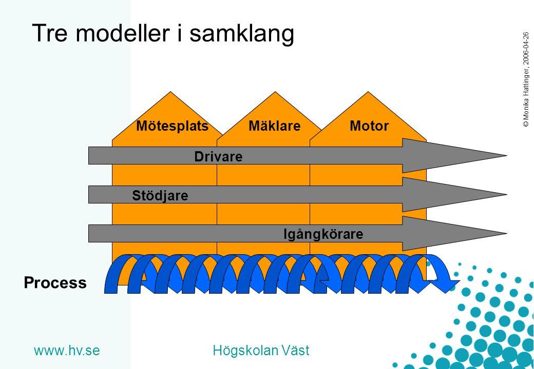 www.hv.seHögskolan Väst © Monika Hattinger, 2006-04-26 Tre modeller i samklang Process MötesplatsMäklareMotor Drivare Stödjare Igångkörare