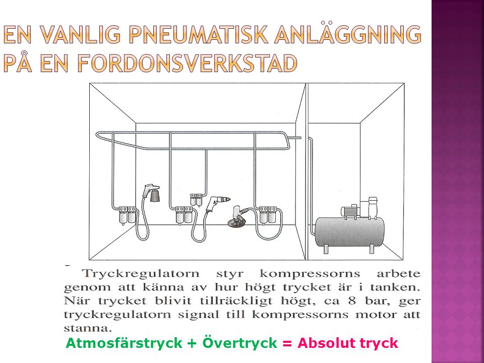 Atmosfärstryck + Övertryck = Absolut tryck