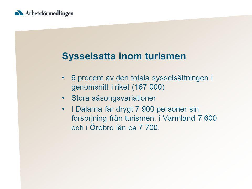 Sysselsatta inom turismen 6 procent av den totala sysselsättningen i genomsnitt i riket (167 000) Stora säsongsvariationer I Dalarna får drygt 7 900 personer sin försörjning från turismen, i Värmland 7 600 och i Örebro län ca 7 700.