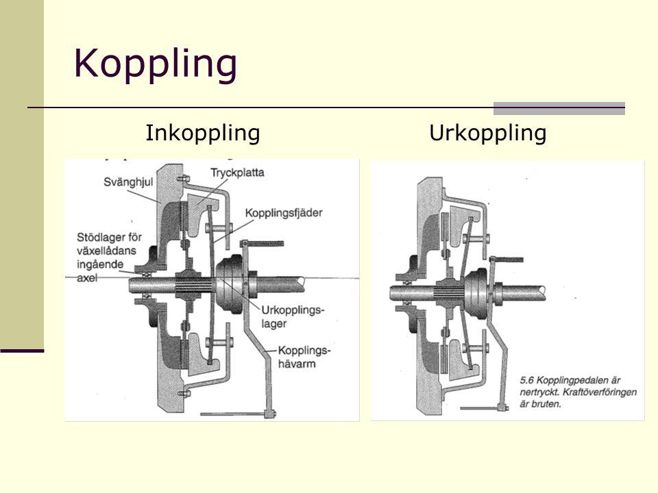 Koppling InkopplingUrkoppling
