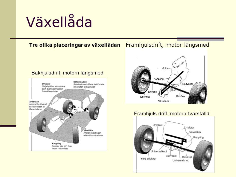 Växellåda Bakhjulsdrift, motorn längsmed Framhjuls drift, motorn tvärställd Tre olika placeringar av växellådan Framhjulsdrift, motor längsmed