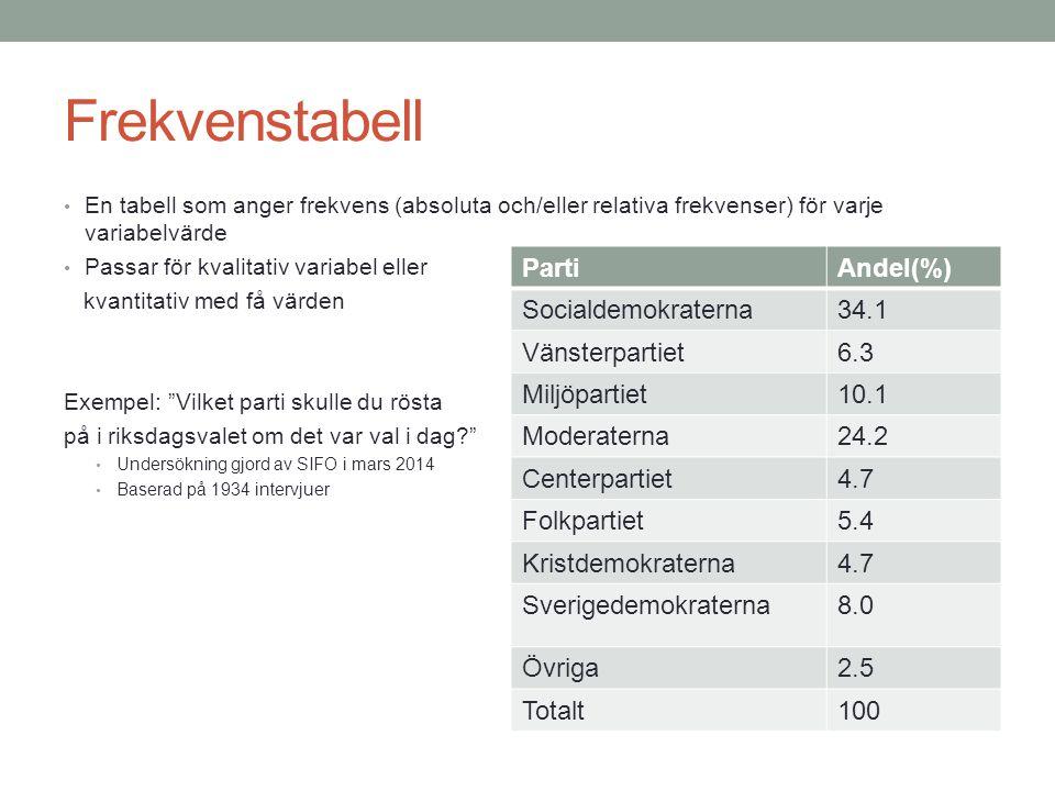 Frekvenstabell En tabell som anger frekvens (absoluta och/eller relativa frekvenser) för varje variabelvärde Passar för kvalitativ variabel eller kvantitativ med få värden Exempel: Vilket parti skulle du rösta på i riksdagsvalet om det var val i dag? Undersökning gjord av SIFO i mars 2014 Baserad på 1934 intervjuer PartiAndel(%) Socialdemokraterna34.1 Vänsterpartiet6.3 Miljöpartiet10.1 Moderaterna24.2 Centerpartiet4.7 Folkpartiet5.4 Kristdemokraterna4.7 Sverigedemokraterna8.0 Övriga2.5 Totalt100