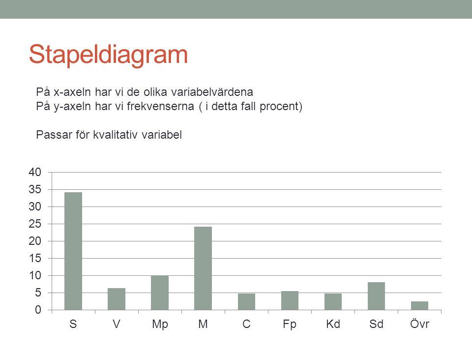 Stapeldiagram På x-axeln har vi de olika variabelvärdena På y-axeln har vi frekvenserna ( i detta fall procent) Passar för kvalitativ variabel