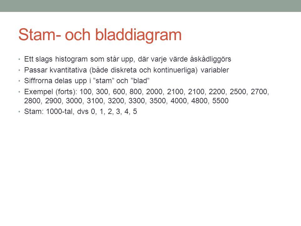 Stam- och bladdiagram Ett slags histogram som står upp, där varje värde åskådliggörs Passar kvantitativa (både diskreta och kontinuerliga) variabler Siffrorna delas upp i stam och blad Exempel (forts): 100, 300, 600, 800, 2000, 2100, 2100, 2200, 2500, 2700, 2800, 2900, 3000, 3100, 3200, 3300, 3500, 4000, 4800, 5500 Stam: 1000-tal, dvs 0, 1, 2, 3, 4, 5
