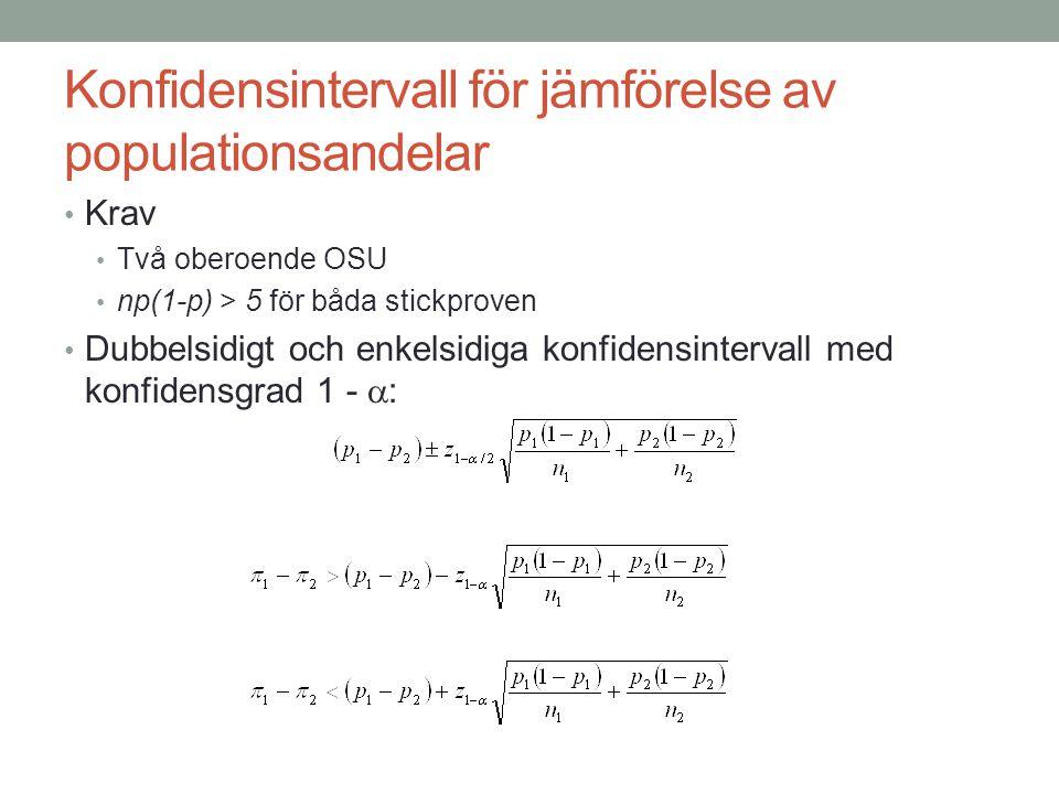 Konfidensintervall för jämförelse av populationsandelar Krav Två oberoende OSU np(1-p) > 5 för båda stickproven Dubbelsidigt och enkelsidiga konfidens