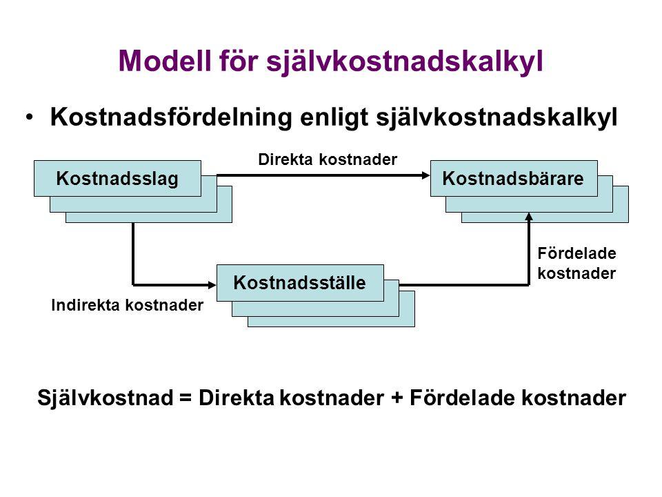 Modell för självkostnadskalkyl Kostnadsslag Kostnadsställe Kostnadsbärare Indirekta kostnader Direkta kostnader Fördelade kostnader Självkostnad = Direkta kostnader + Fördelade kostnader Kostnadsfördelning enligt självkostnadskalkyl