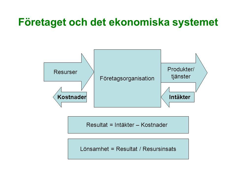 Företaget och det ekonomiska systemet Företagsorganisation Resurser Produkter/ tjänster IntäkterKostnader Resultat = Intäkter – Kostnader Lönsamhet = Resultat / Resursinsats