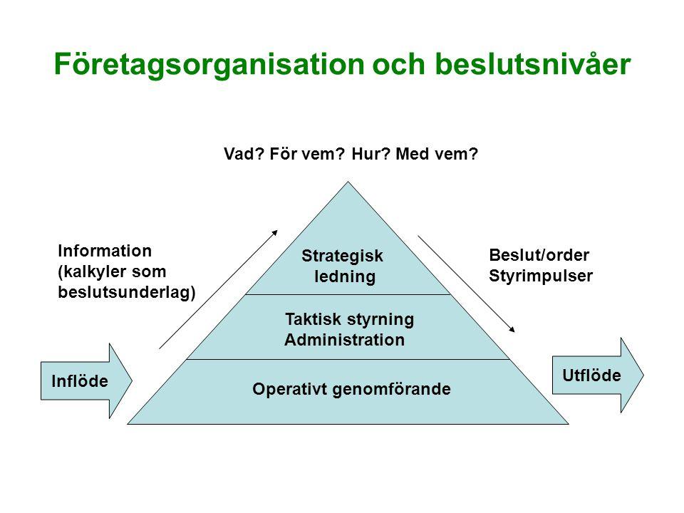 Företagsorganisation och beslutsnivåer Strategisk ledning Taktisk styrning Administration Operativt genomförande Inflöde Utflöde Information (kalkyler som beslutsunderlag) Beslut/order Styrimpulser Vad.