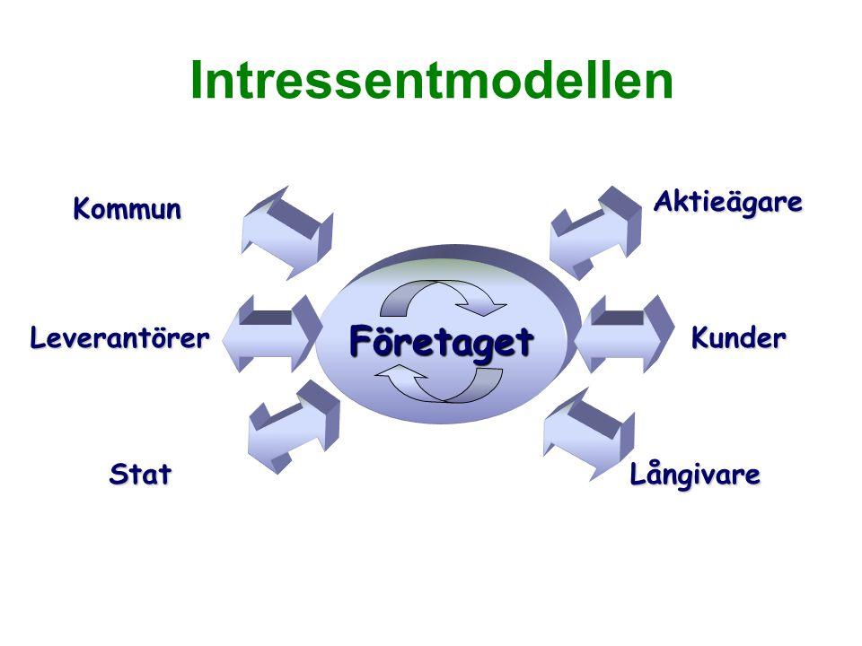 Intressentmodellen Företaget KunderLeverantörer StatLångivare Aktieägare Kommun