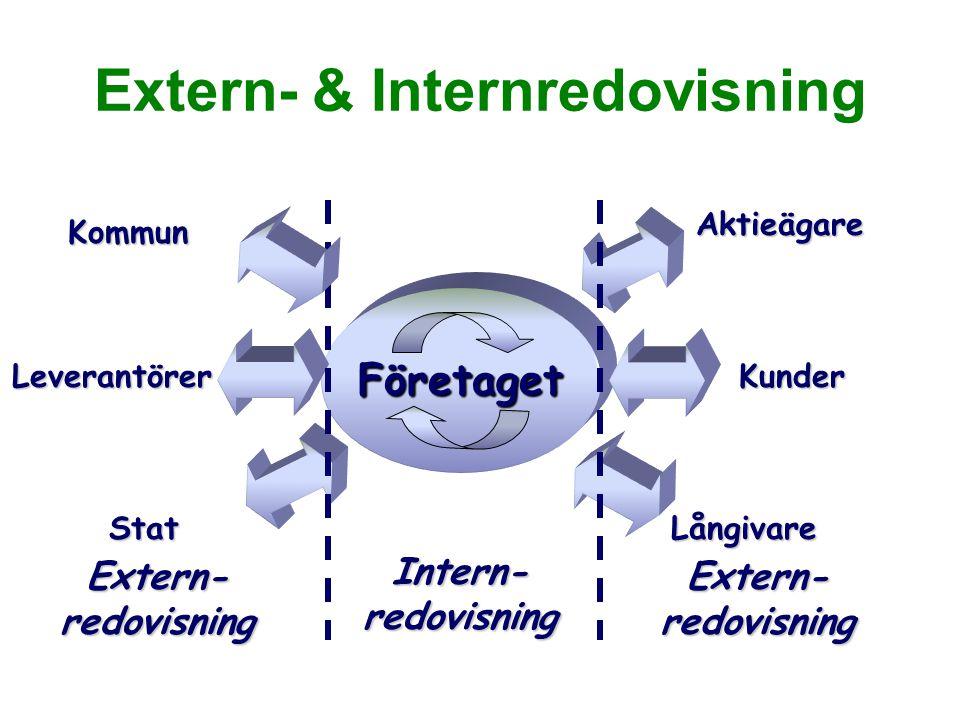 Extern- & Internredovisning Företaget KunderLeverantörer StatLångivare Aktieägare Intern- redovisning Kommun Extern- redovisning