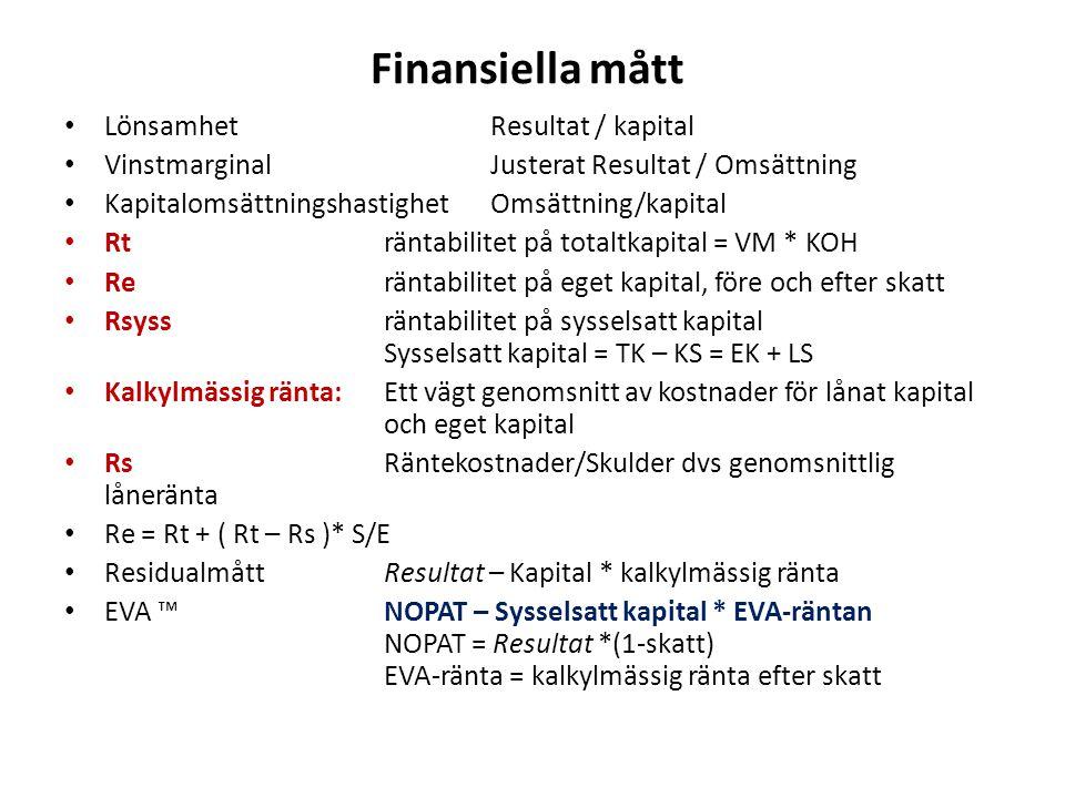 Finansiella mått LönsamhetResultat / kapital Vinstmarginal Justerat Resultat / Omsättning KapitalomsättningshastighetOmsättning/kapital Rt räntabilite