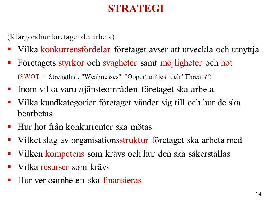 STRATEGI (Klargörs hur företaget ska arbeta)  Vilka konkurrensfördelar företaget avser att utveckla och utnyttja  Företagets styrkor och svagheter s