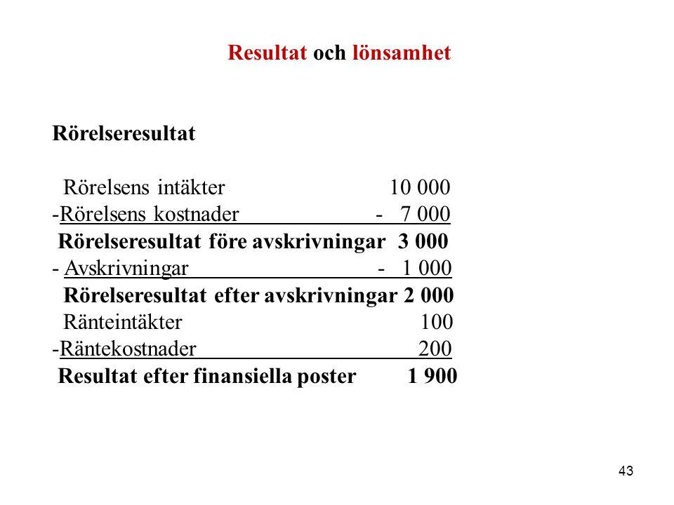 43 Resultat och lönsamhet Rörelseresultat Rörelsens intäkter 10 000 -Rörelsens kostnader - 7 000 Rörelseresultat före avskrivningar 3 000 - Avskrivnin