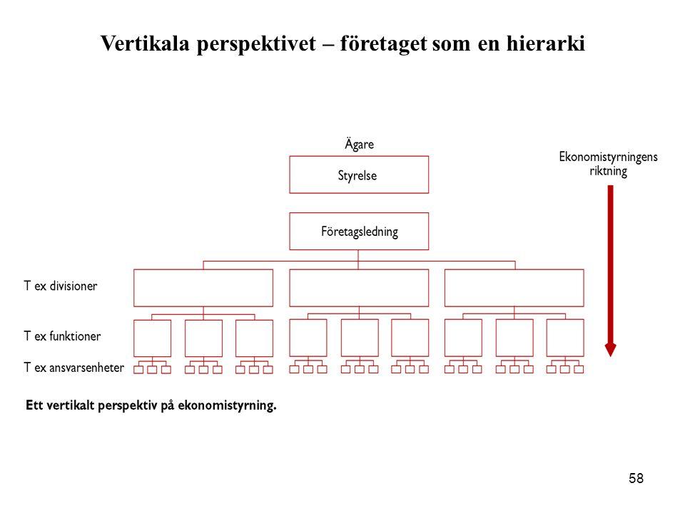 58 Vertikala perspektivet – företaget som en hierarki
