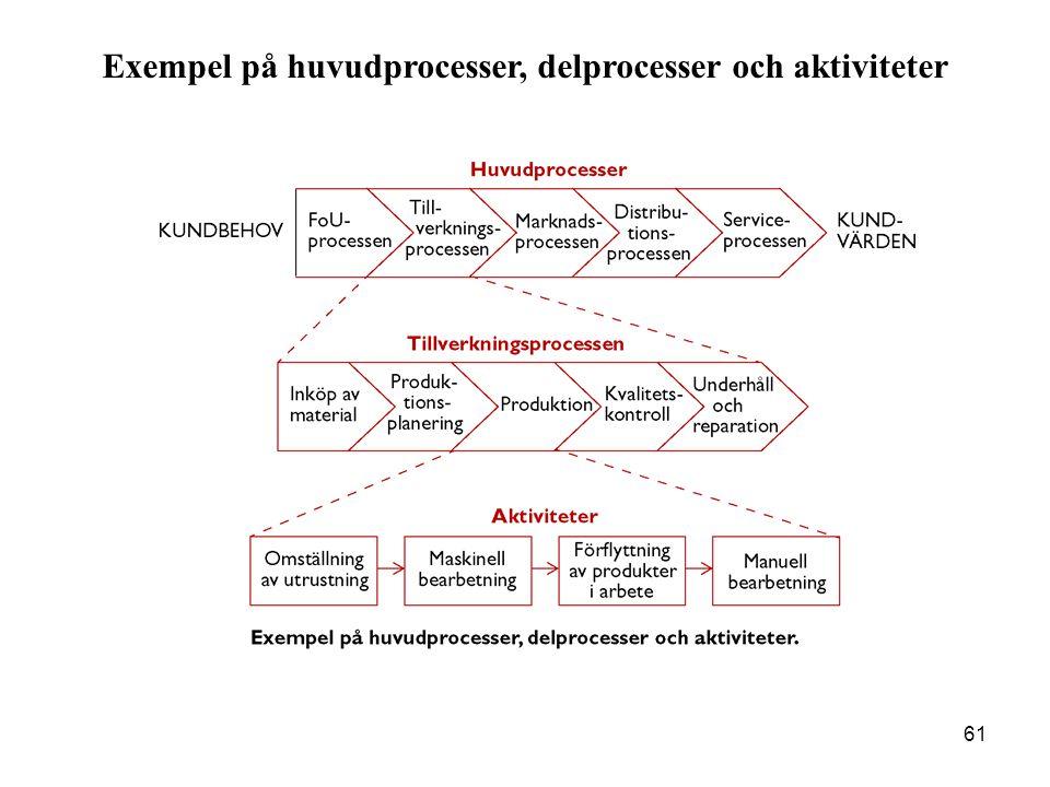 61 Exempel på huvudprocesser, delprocesser och aktiviteter