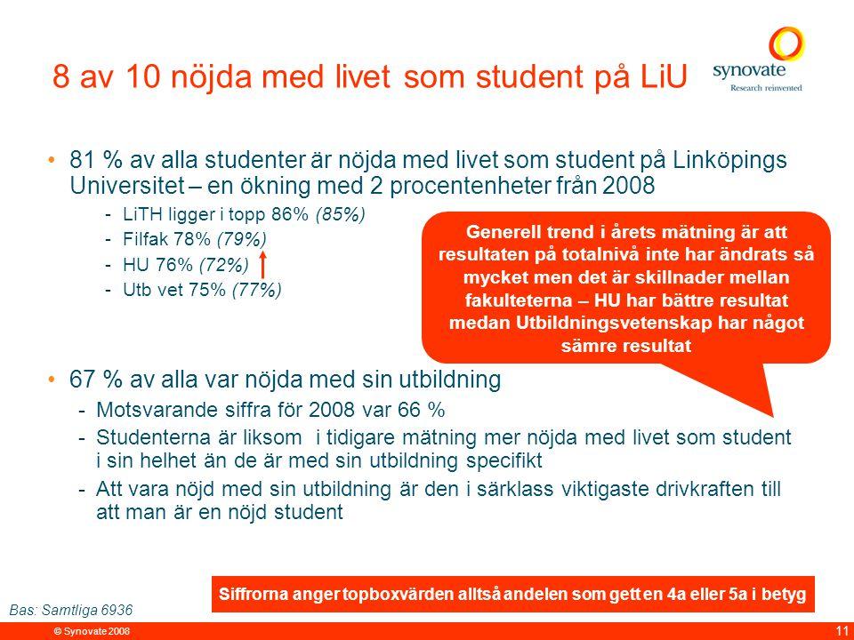© Synovate 2008 11 8 av 10 nöjda med livet som student på LiU 81 % av alla studenter är nöjda med livet som student på Linköpings Universitet – en ökning med 2 procentenheter från 2008 -LiTH ligger i topp 86% (85%) -Filfak 78% (79%) -HU 76% (72%) -Utb vet 75% (77%) 67 % av alla var nöjda med sin utbildning -Motsvarande siffra för 2008 var 66 % -Studenterna är liksom i tidigare mätning mer nöjda med livet som student i sin helhet än de är med sin utbildning specifikt -Att vara nöjd med sin utbildning är den i särklass viktigaste drivkraften till att man är en nöjd student Siffrorna anger topboxvärden alltså andelen som gett en 4a eller 5a i betyg Bas: Samtliga 6936 Generell trend i årets mätning är att resultaten på totalnivå inte har ändrats så mycket men det är skillnader mellan fakulteterna – HU har bättre resultat medan Utbildningsvetenskap har något sämre resultat