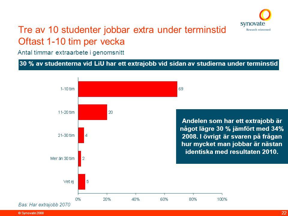 © Synovate 2008 22 Tre av 10 studenter jobbar extra under terminstid Oftast 1-10 tim per vecka Bas: Har extrajobb 2070 Antal timmar extraarbete i genomsnitt 30 % av studenterna vid LiU har ett extrajobb vid sidan av studierna under terminstid Andelen som har ett extrajobb är något lägre 30 % jämfört med 34% 2008.