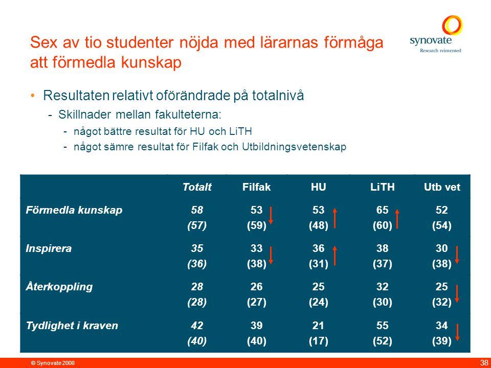 © Synovate 2008 38 TotaltFilfakHULiTHUtb vet Förmedla kunskap58 (57) 53 (59) 53 (48) 65 (60) 52 (54) Inspirera35 (36) 33 (38) 36 (31) 38 (37) 30 (38) Återkoppling28 (28) 26 (27) 25 (24) 32 (30) 25 (32) Tydlighet i kraven42 (40) 39 (40) 21 (17) 55 (52) 34 (39) Sex av tio studenter nöjda med lärarnas förmåga att förmedla kunskap Resultaten relativt oförändrade på totalnivå -Skillnader mellan fakulteterna: -något bättre resultat för HU och LiTH -något sämre resultat för Filfak och Utbildningsvetenskap