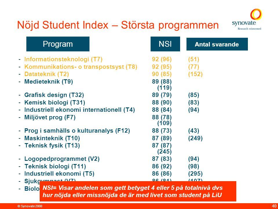 © Synovate 2008 40 Nöjd Student Index – Största programmen -Informationsteknologi (T7)92 (96)(51) -Kommunikations- o transpostsyst (T8)92 (95)(77) -Datateknik (T2)90 (85)(152) -Medieteknik (T9)89 (88) (119) -Grafisk design (T32)89 (79)(85) -Kemisk biologi (T31)88 (90)(83) -Industriell ekonomi internationell (T4)88 (84)(94) -Miljövet prog (F7)88 (78) (109) -Prog i samhälls o kulturanalys (F12)88 (73)(43) -Maskinteknik (T10)87 (89)(249) -Teknisk fysik (T13)87 (87) (245) -Logopedprogrammet (V2)87 (83)(94) -Teknisk biologi (T11)86 (92)(98) -Industriell ekonomi (T5)86 (86)(295) -Sjukgymnast (V7)86 (81)(107) -Biologi (T30)86 (74)(76) NSIProgram NSI= Visar andelen som gett betyget 4 eller 5 på totalnivå dvs hur nöjda eller missnöjda de är med livet som student på LiU Antal svarande