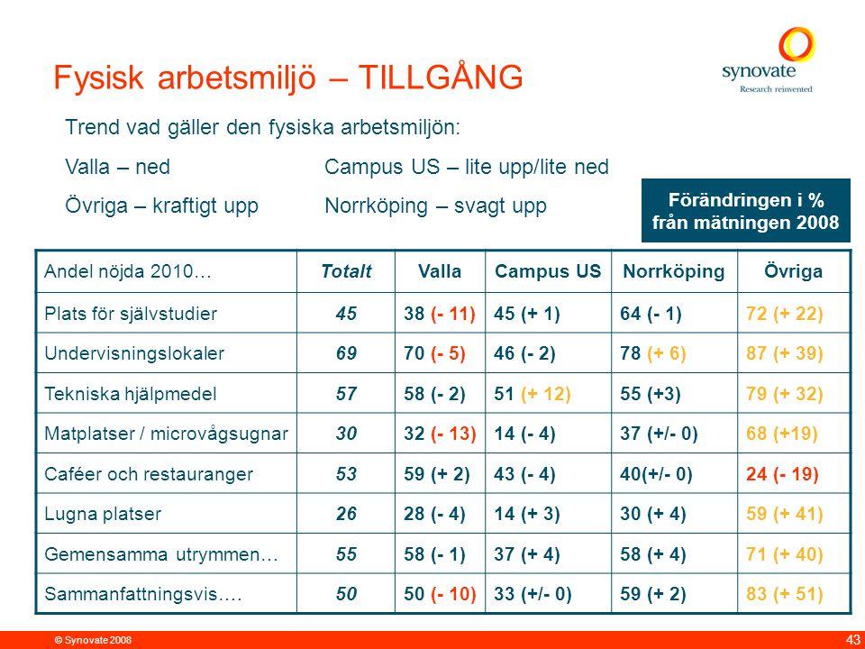© Synovate 2008 43 Andel nöjda 2010…TotaltVallaCampus USNorrköpingÖvriga Plats för självstudier4538 (- 11)45 (+ 1)64 (- 1)72 (+ 22) Undervisningslokaler6970 (- 5)46 (- 2)78 (+ 6)87 (+ 39) Tekniska hjälpmedel5758 (- 2)51 (+ 12)55 (+3)79 (+ 32) Matplatser / microvågsugnar3032 (- 13)14 (- 4)37 (+/- 0)68 (+19) Caféer och restauranger5359 (+ 2)43 (- 4)40(+/- 0)24 (- 19) Lugna platser2628 (- 4)14 (+ 3)30 (+ 4)59 (+ 41) Gemensamma utrymmen…5558 (- 1)37 (+ 4)58 (+ 4)71 (+ 40) Sammanfattningsvis….5050 (- 10)33 (+/- 0)59 (+ 2)83 (+ 51) Fysisk arbetsmiljö – TILLGÅNG Trend vad gäller den fysiska arbetsmiljön: Valla – nedCampus US – lite upp/lite ned Övriga – kraftigt uppNorrköping – svagt upp Förändringen i % från mätningen 2008