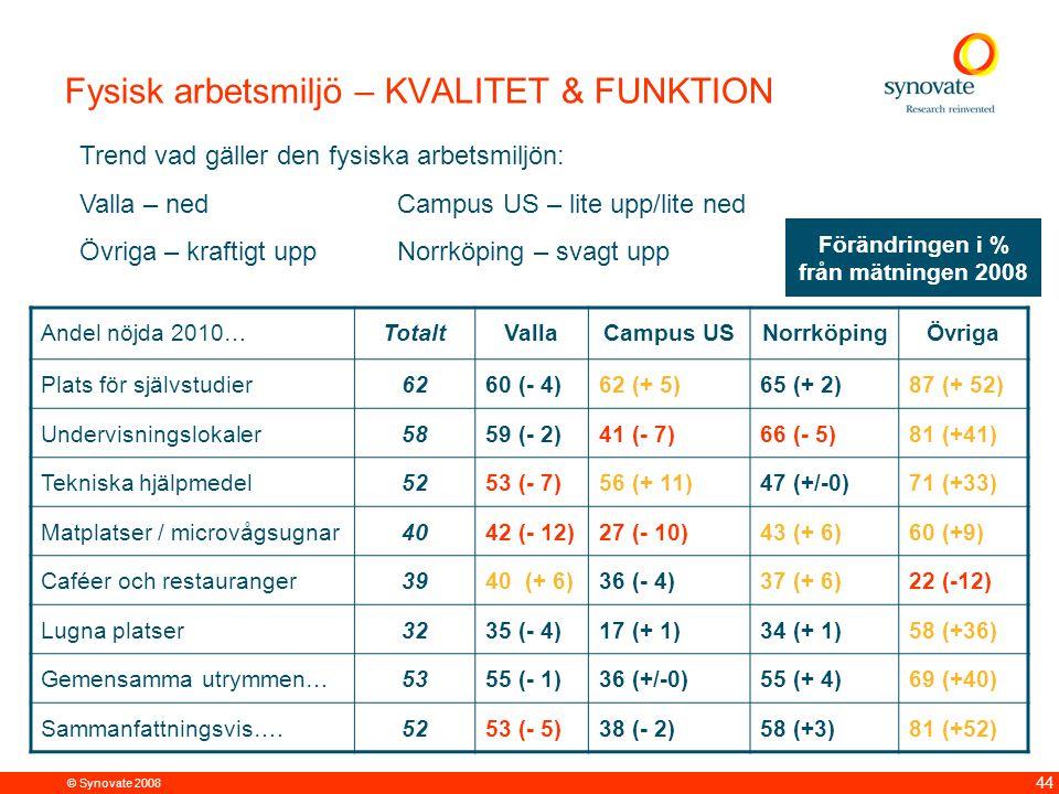 © Synovate 2008 44 Andel nöjda 2010…TotaltVallaCampus USNorrköpingÖvriga Plats för självstudier6260 (- 4)62 (+ 5)65 (+ 2)87 (+ 52) Undervisningslokaler5859 (- 2)41 (- 7)66 (- 5)81 (+41) Tekniska hjälpmedel5253 (- 7)56 (+ 11)47 (+/-0)71 (+33) Matplatser / microvågsugnar4042 (- 12)27 (- 10)43 (+ 6)60 (+9) Caféer och restauranger3940 (+ 6)36 (- 4)37 (+ 6)22 (-12) Lugna platser3235 (- 4)17 (+ 1)34 (+ 1)58 (+36) Gemensamma utrymmen…5355 (- 1)36 (+/-0)55 (+ 4)69 (+40) Sammanfattningsvis….5253 (- 5)38 (- 2)58 (+3)81 (+52) Fysisk arbetsmiljö – KVALITET & FUNKTION Trend vad gäller den fysiska arbetsmiljön: Valla – nedCampus US – lite upp/lite ned Övriga – kraftigt uppNorrköping – svagt upp Förändringen i % från mätningen 2008