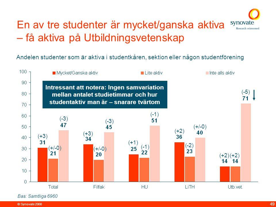© Synovate 2008 49 En av tre studenter är mycket/ganska aktiva – få aktiva på Utbildningsvetenskap Bas: Samtliga 6960 Andelen studenter som är aktiva i studentkåren, sektion eller någon studentförening (+3) (+/-0) (-3) (+3) (+/-0) (-3) (+1) (-1) (+2) (-2) (+/-0) (+2) (-5) Intressant att notera: Ingen samvariation mellan antalet studietimmar och hur studentaktiv man är – snarare tvärtom