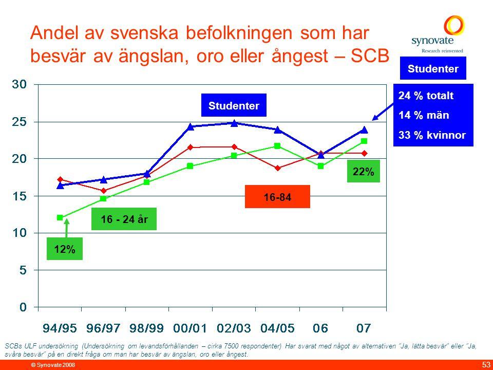 © Synovate 2008 53 Andel av svenska befolkningen som har besvär av ängslan, oro eller ångest – SCB 16 - 24 år Studenter 16-84 24 % totalt 14 % män 33 % kvinnor 12% 22% SCBs ULF undersökning (Undersökning om levandsförhållanden – cirka 7500 respondenter) Har svarat med något av alternativen Ja, lätta besvär eller Ja, svåra besvär på en direkt fråga om man har besvär av ängslan, oro eller ångest.
